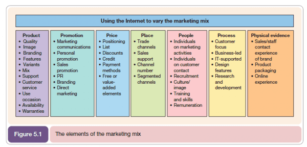 7ps marketing mix model