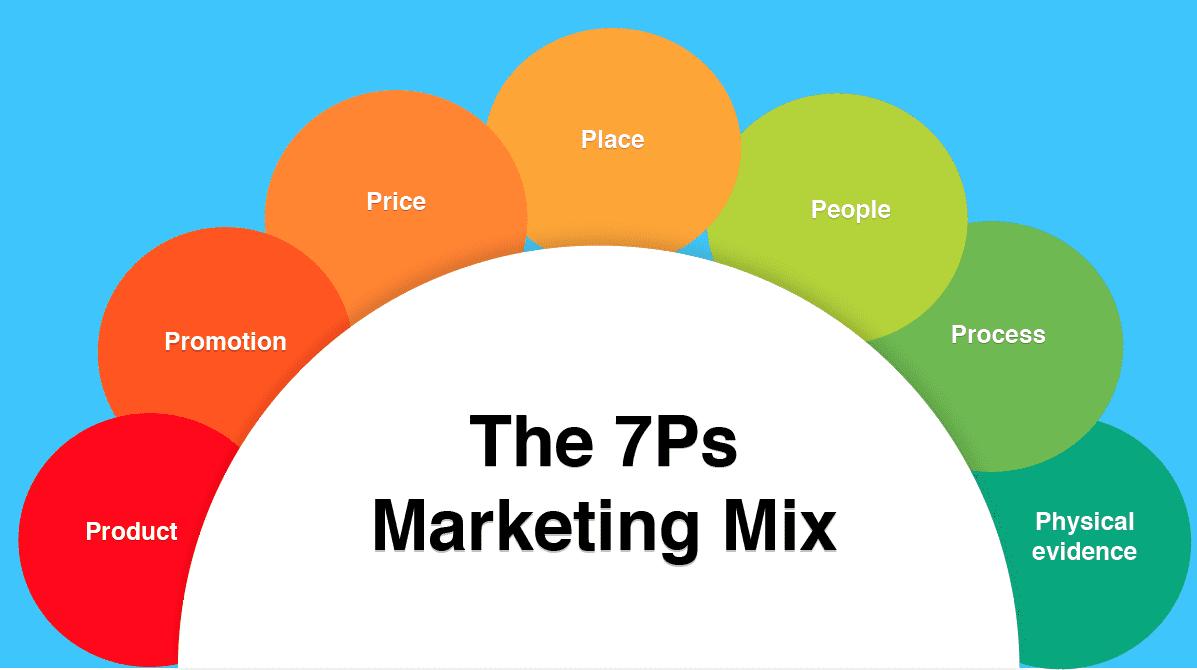 Marketing hỗn hợp 7Ps
