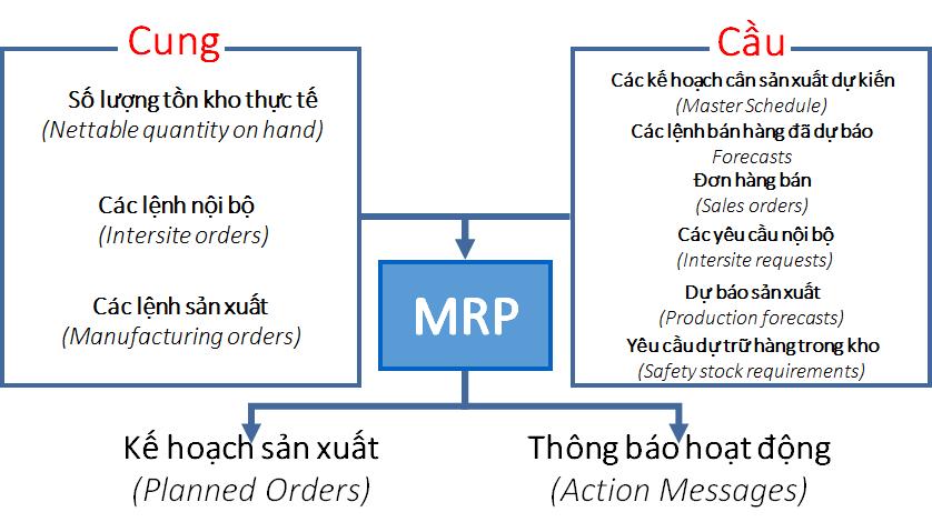 ERP_MRP_Anh_Huong_Cung_Cau_Den_Lap_Ke_Hoach_San_Xuat
