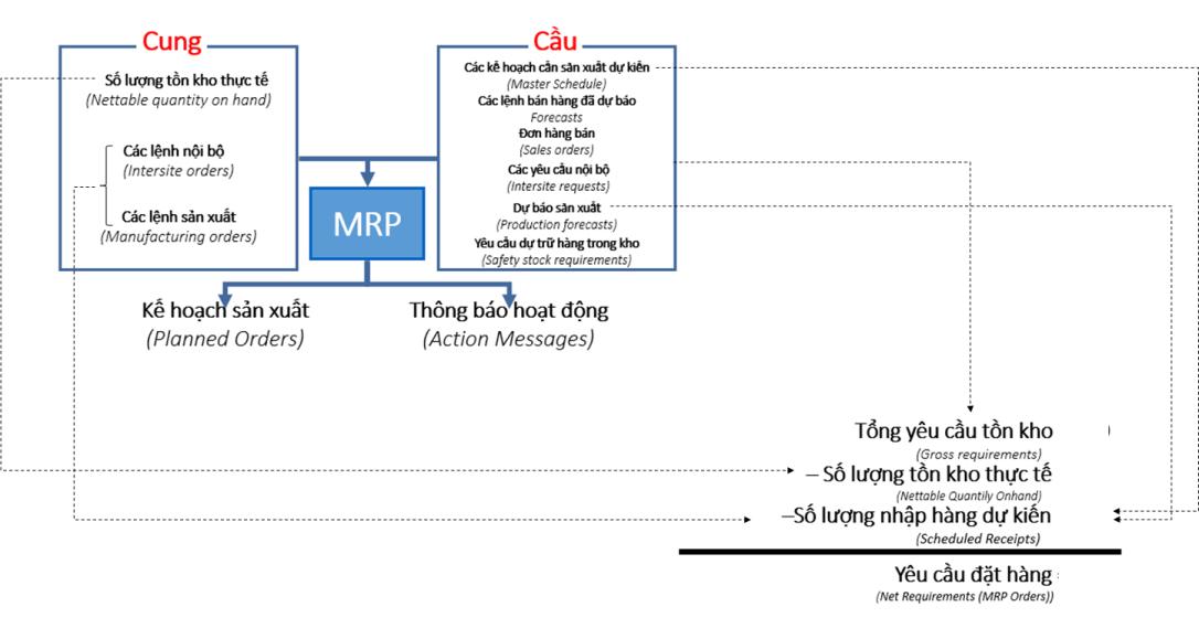 ERP_MRP_Anh_Huong_Cung_Cau_Den_Lap_Ke_Hoach_San_Xuat_3