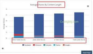 BuzzSumo là gì? Hướng truy cập và sử dụng Buzzsumo A-Z chi tiết nhất (Công cụ hỗ trợ content cho website) 20