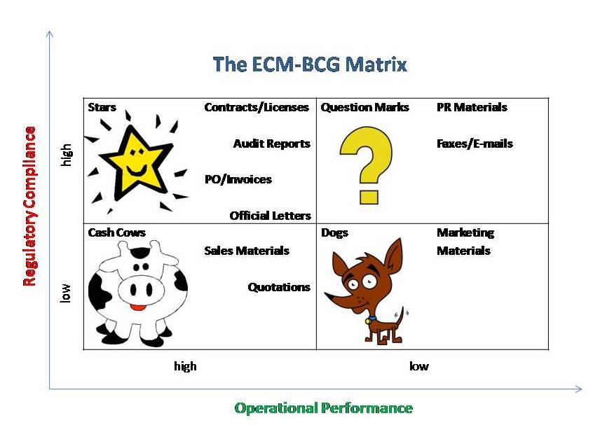 Cách xây dựng ma trận BCG