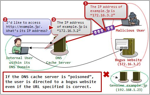 DNS Cache Poisoning