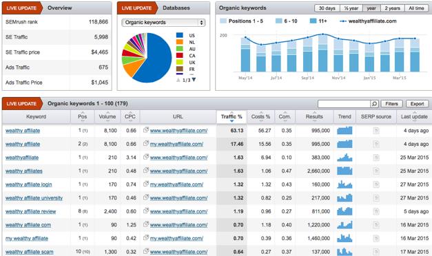 Tổng hợp các công cụ đánh giá website chính xác nhất 2020 4