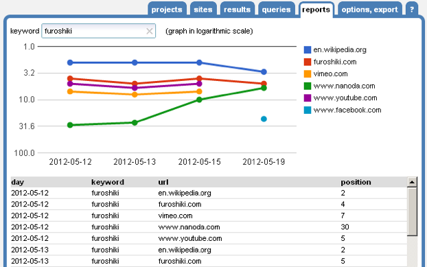 Tổng hợp các công cụ đánh giá website chính xác nhất 2020 10