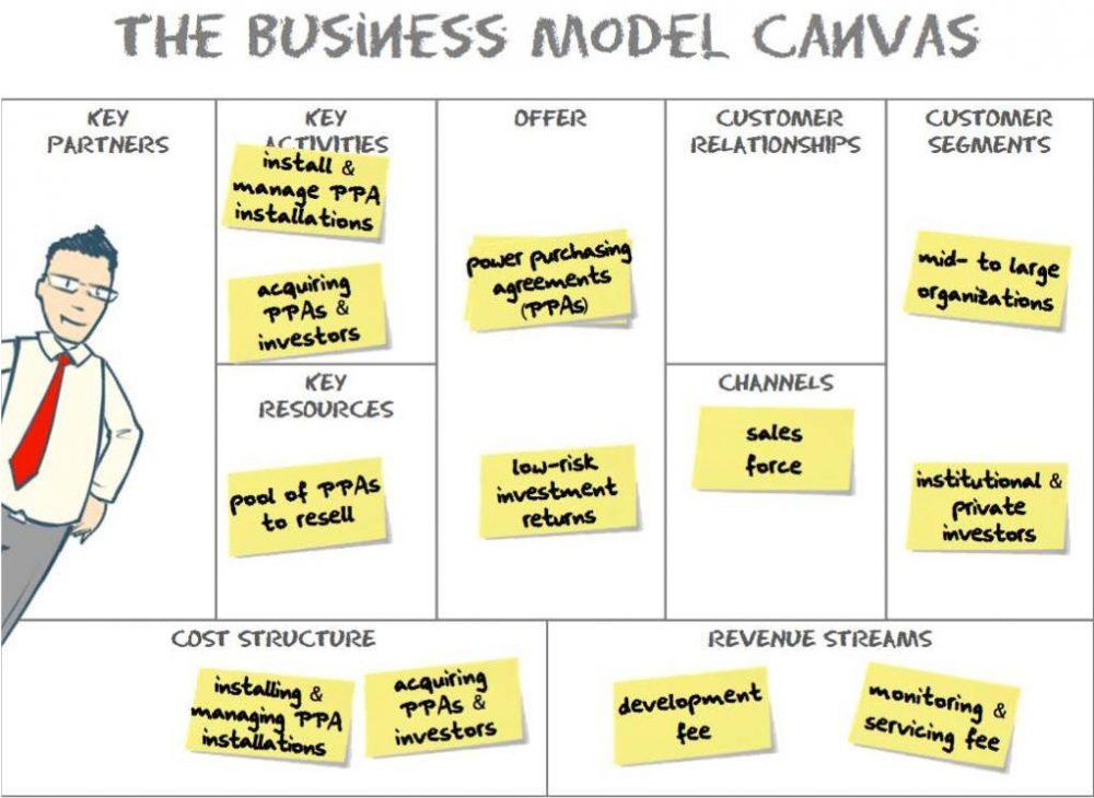 Business Model Canvas là gì? Ứng dụng của mô hình kinh doanh Canvas 1