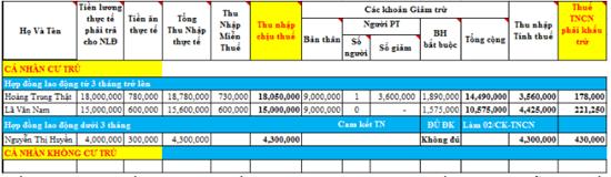 Luật thuế thu nhập cá nhân, các thu nhập chịu thuế & miễn thuế 3