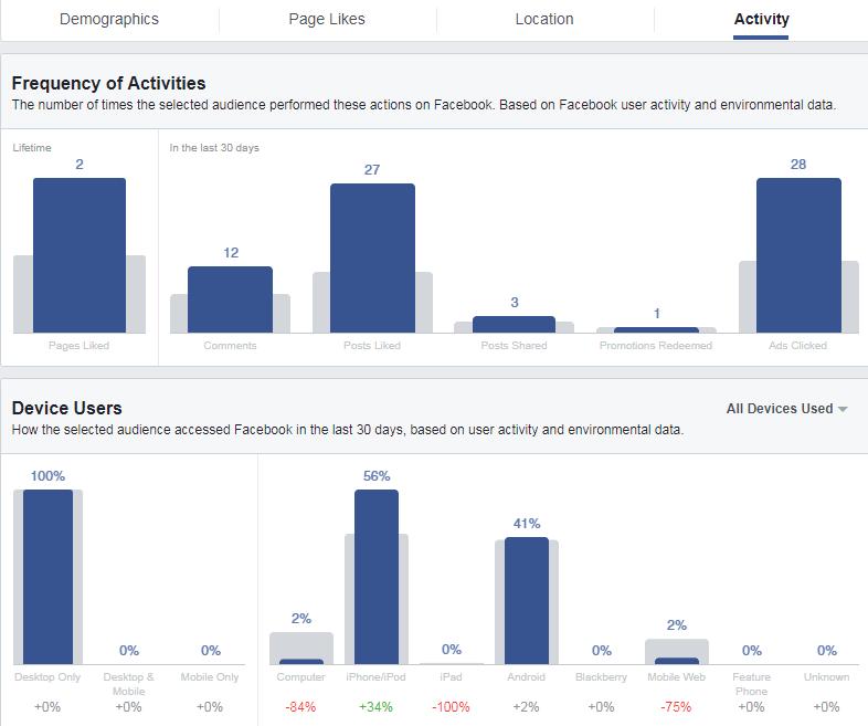 audience insights là gì