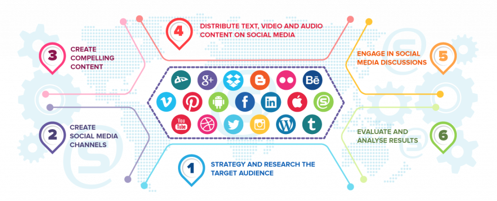 Social Media Marketing La Gi 1