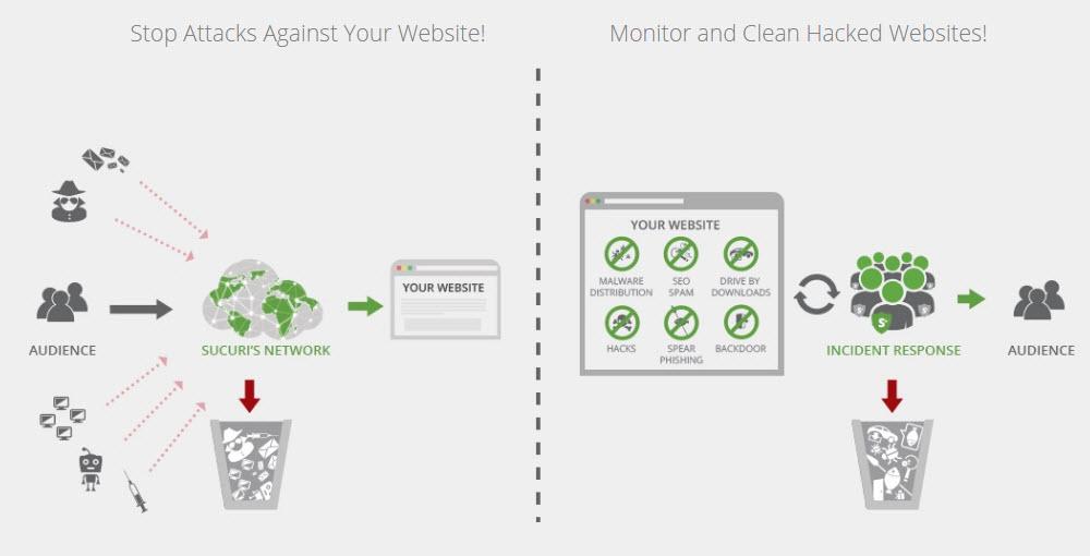 bảo mật website wordpress