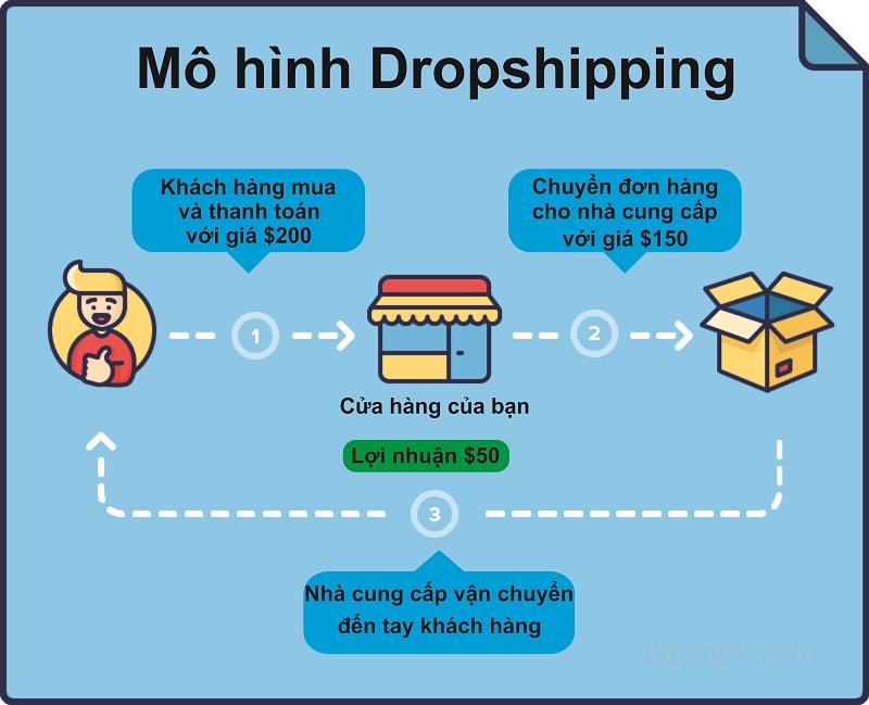 Mô hình dropship mùa dịch