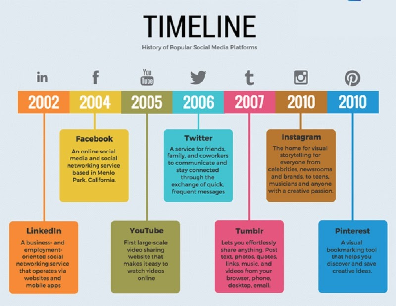 Mau Timeline Cong Viec Excel 2